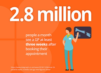 2.8 million people a month see a GP at least three weeks after booking their appoirment
